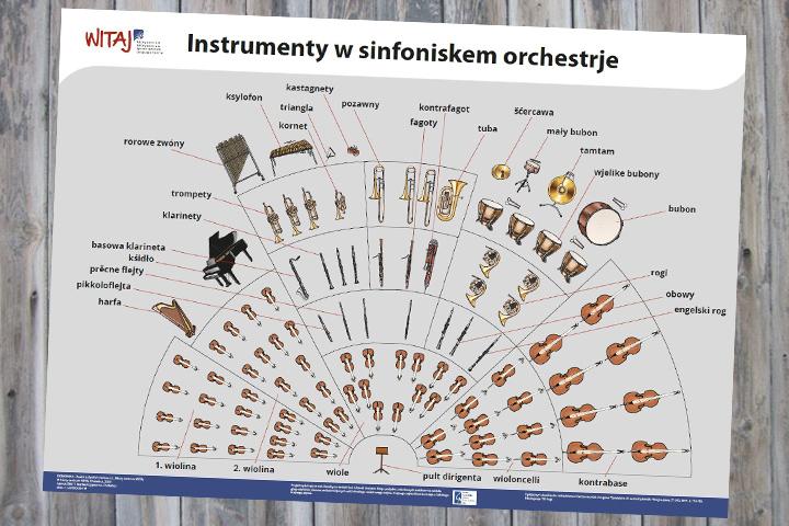 Plakat für den Musikunterricht