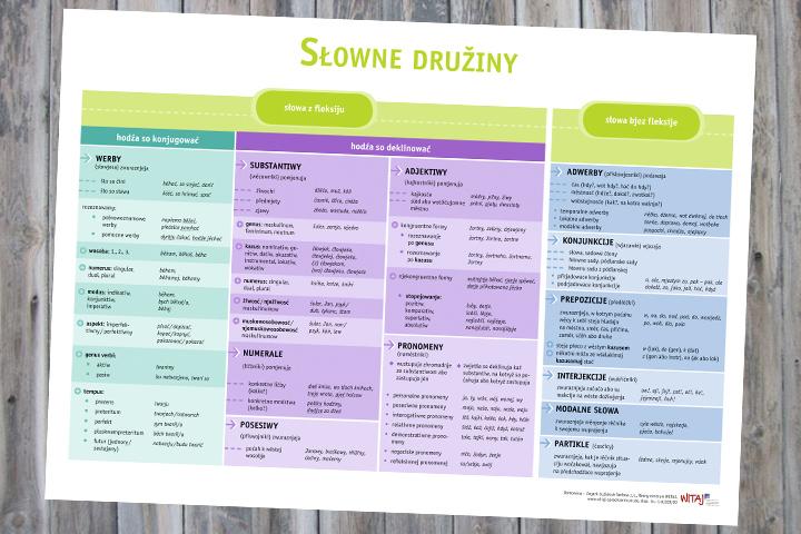 Wortarten der sorbischen Sprache als Plakat